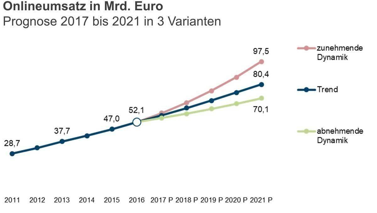 69641ae49f8460 Studie: Onlinehandel in Deutschland wächst weiter | W&V