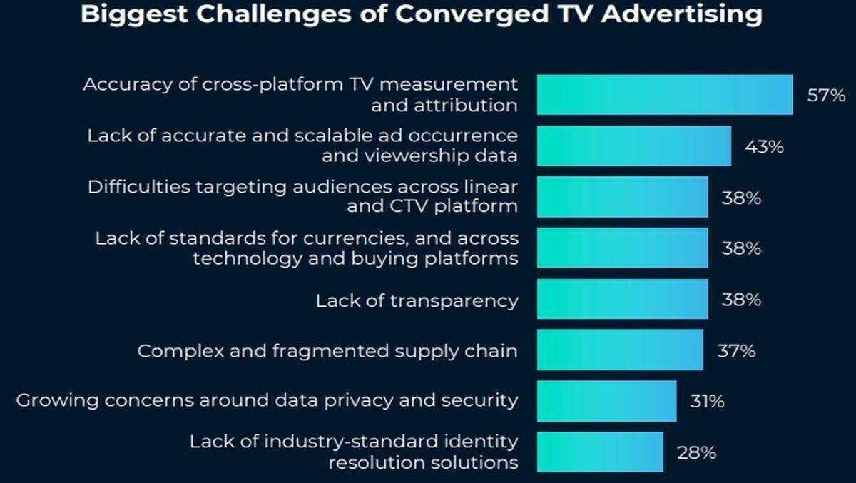 Plattformübergreifende TV Messung hat Priorität   Special ...